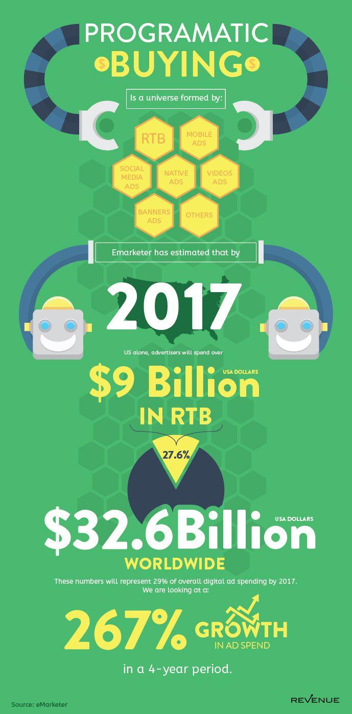 La publicité programmatique avance comme une lame de fond : +267% de croissance d'ici 2017