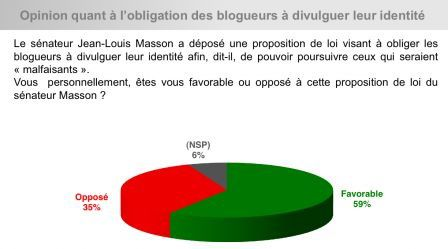 Sondage de merde Masson