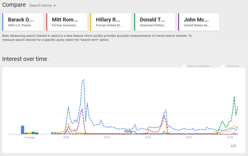 Quand Google Trends démontre que le candidat qui suscite le plus de recherches sur Google ... est le candidat élu à l'élection.