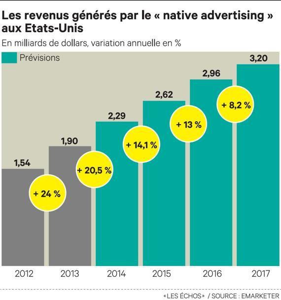 Pourquoi le &quot&#x3B;brand content&quot&#x3B; et &quot&#x3B;native advertising&quot&#x3B; sont des chances pour les médias, les marques... et les consommateurs