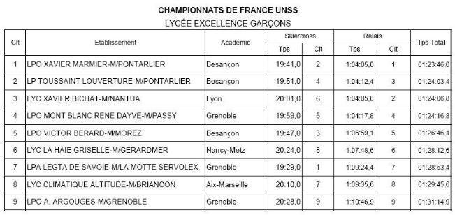 France UNSS... Bravo les filles !!!