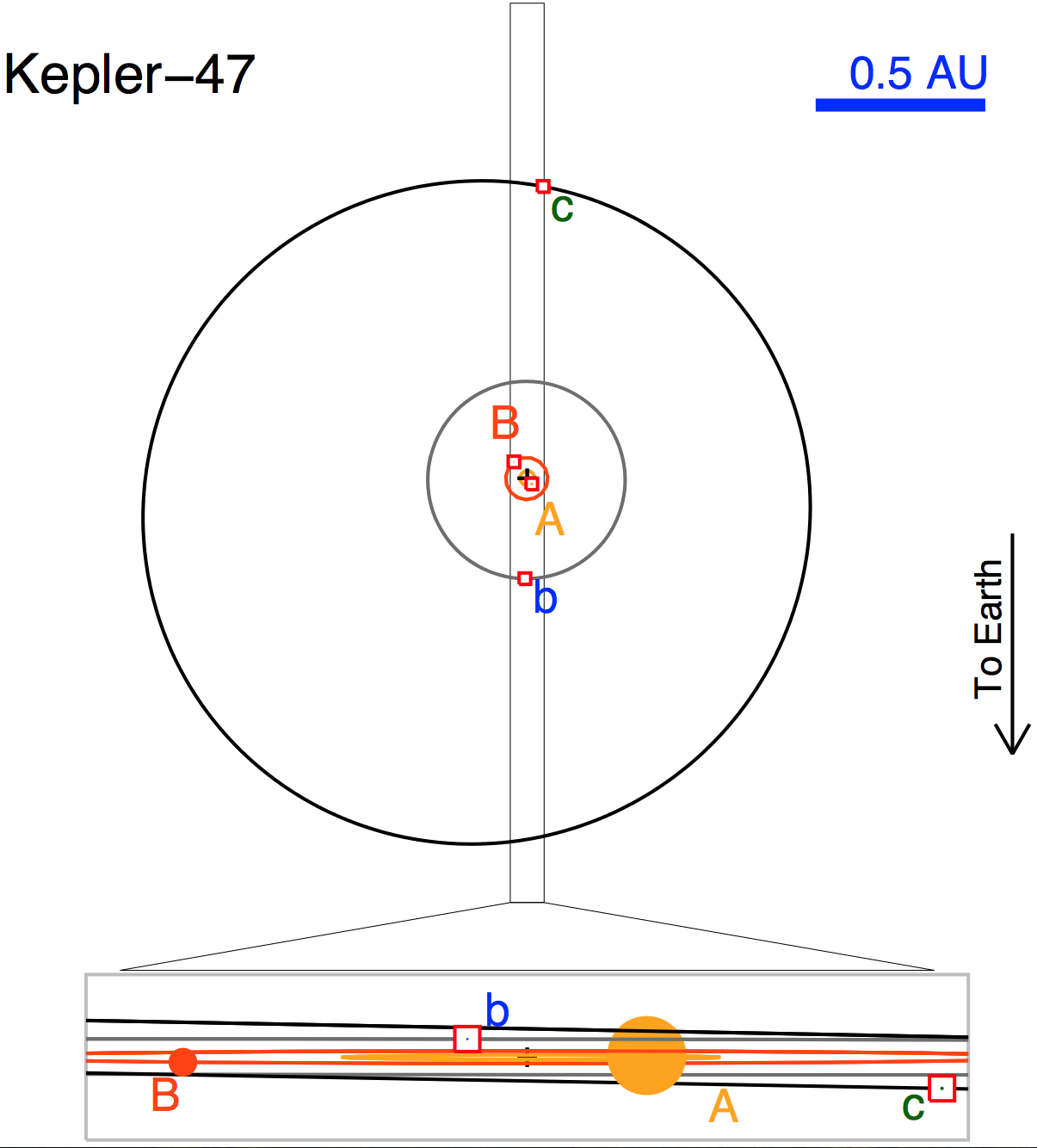 Rappresentazione schematica del sistema Kepler-47 visto dall'alto e di lato. I quadratini rossi evidenziano la posizione dei due pianeti, la croce il centro di massa del sistema. Come si vede dalla vista laterale, entrambi i pianeti transitano davanti alla stella primaria (A), ma non davanti alla secondaria (B). Cortesia: Jerome A. Orosz, William F. Welsh <i>et al.</i> (2012)
