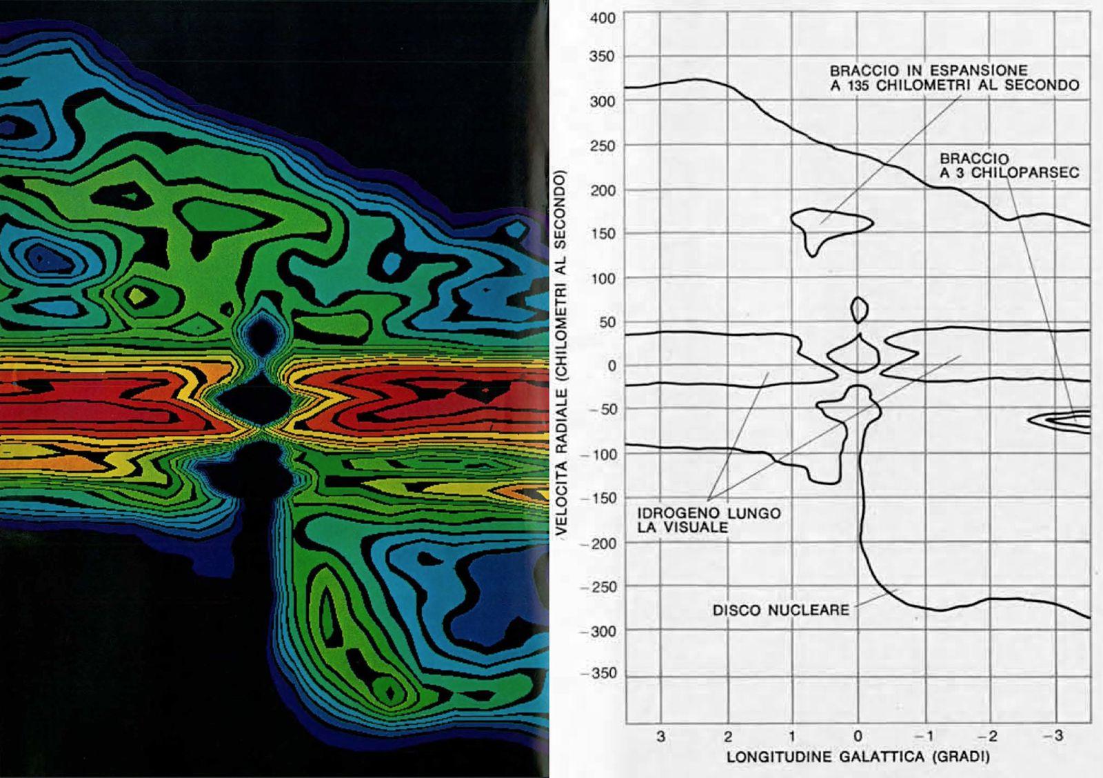 A sinistra, una mappa a colori della velocità radiale delle nubi di gas nel centro galattico, realizzata nell'era pionieristica dei computer, sulla base delle osservazioni compiute con il radiotelescopio da 43 metri del National Radio Astronomy Observatory a Green Bank, in Virginia. A destra, lo schema illustrativo di ciò che si vede nella mappa a colori. Il buco nero al centro dell'immagine corrisponde all'assorbimento della radiazione a 21 centimetri proveniente da Sagittarius A da parte dell'idrogeno neutro interposto tra la sorgente e la Terra. Cortesia: R. H. Sanders e G. T. Wrixon, Le Scienze, 1974