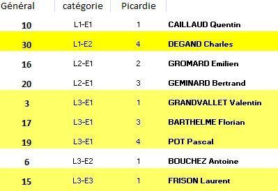 Classement Enduro de Chaumont