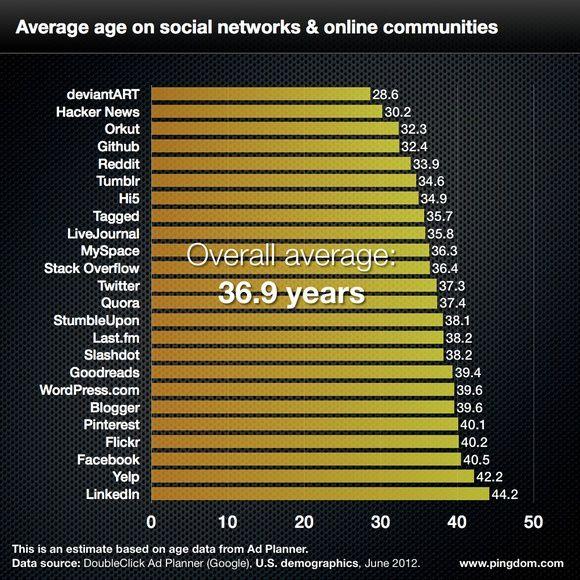 A chaque Age son réseau social