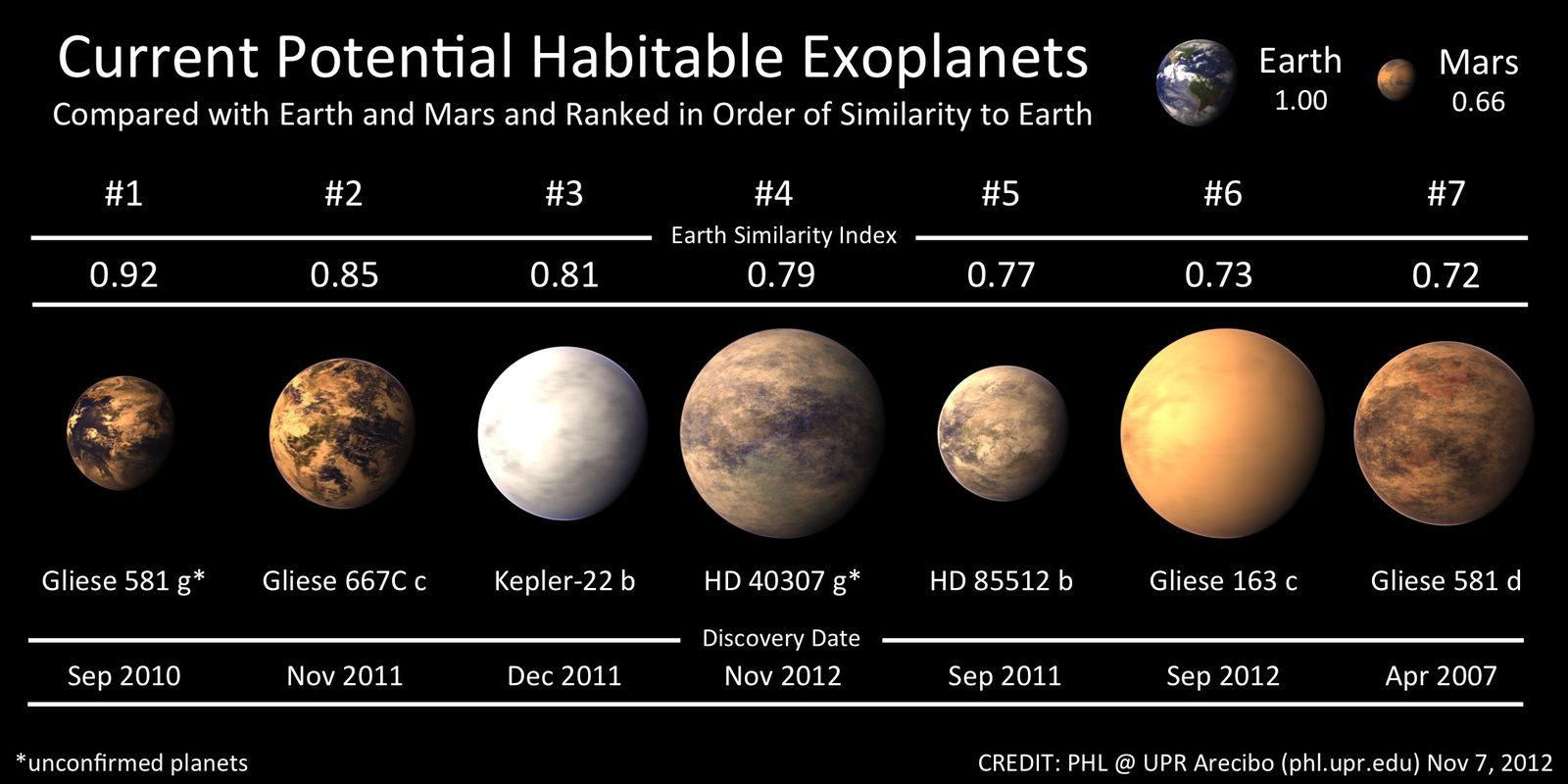 HD 40307g: une exoplanète qui abriterait la vie