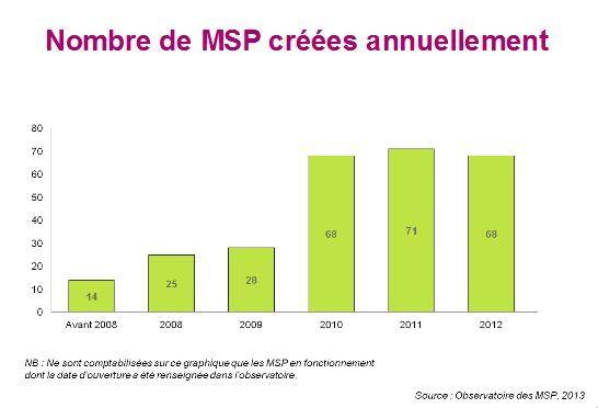 Nombre de MSP à partir de l'observatoire des MSP de la DGOS
