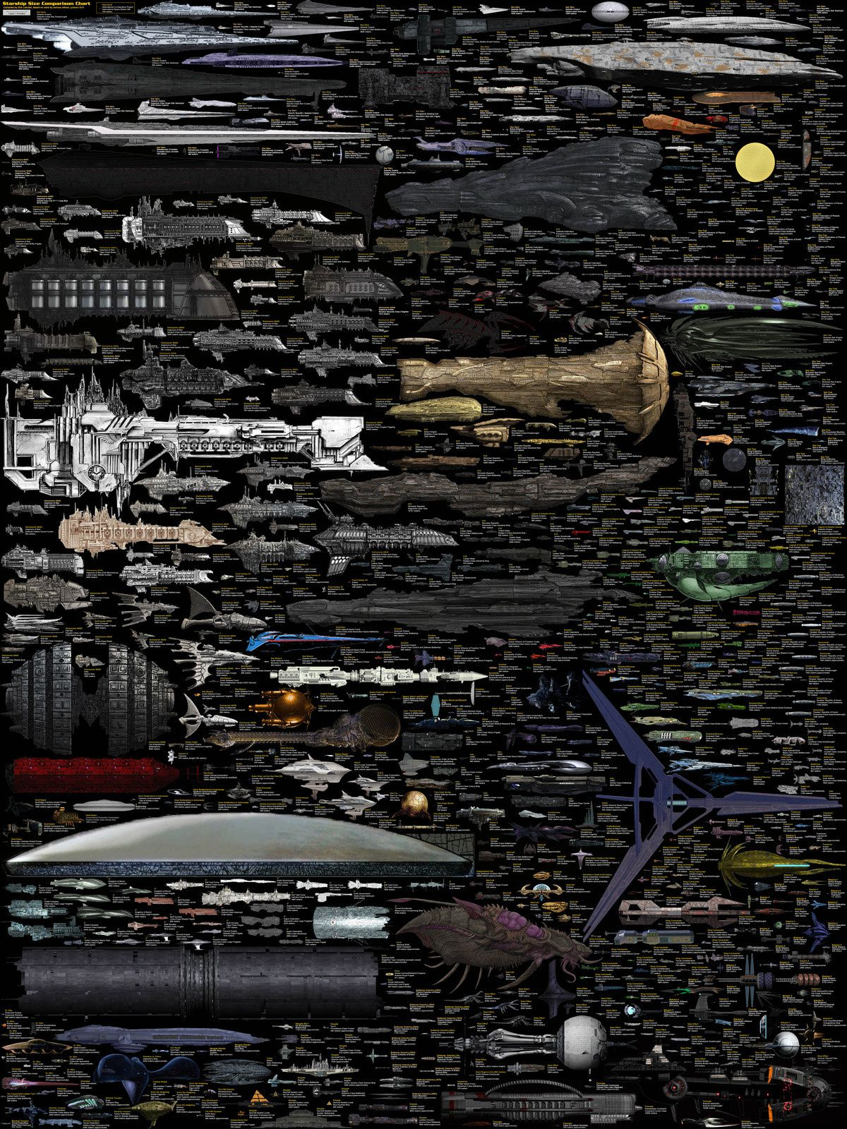 Size Comparison – Science Fiction spaceships