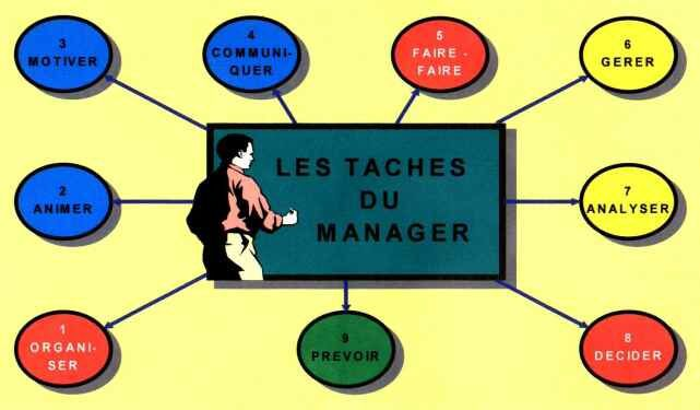 comment devenir manager efficace