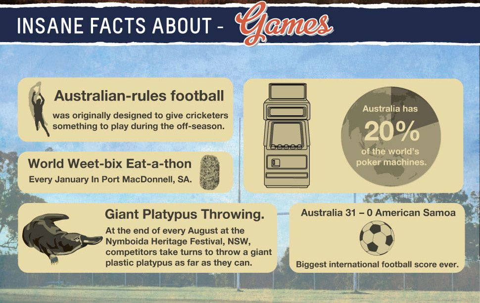 Fun facts about Australia - english-in-lenain.overblog.com