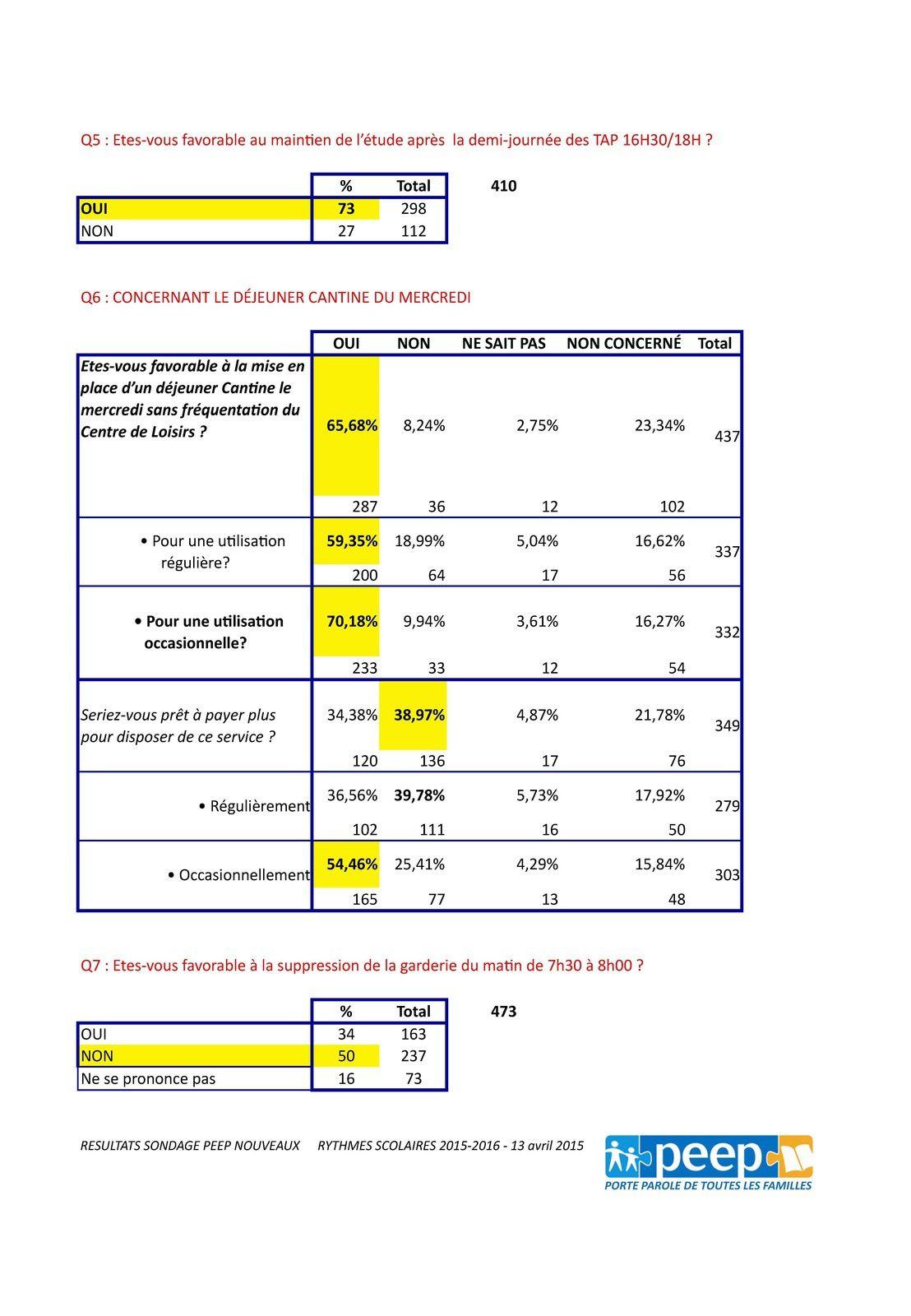 Résultat détaillé du sondage PEEP sur les rythmes scolaires