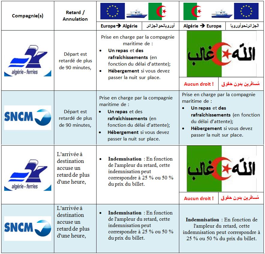 Nous recherchons les droits de passagers maritimes sur des navires algériens au départ d'Algérie !