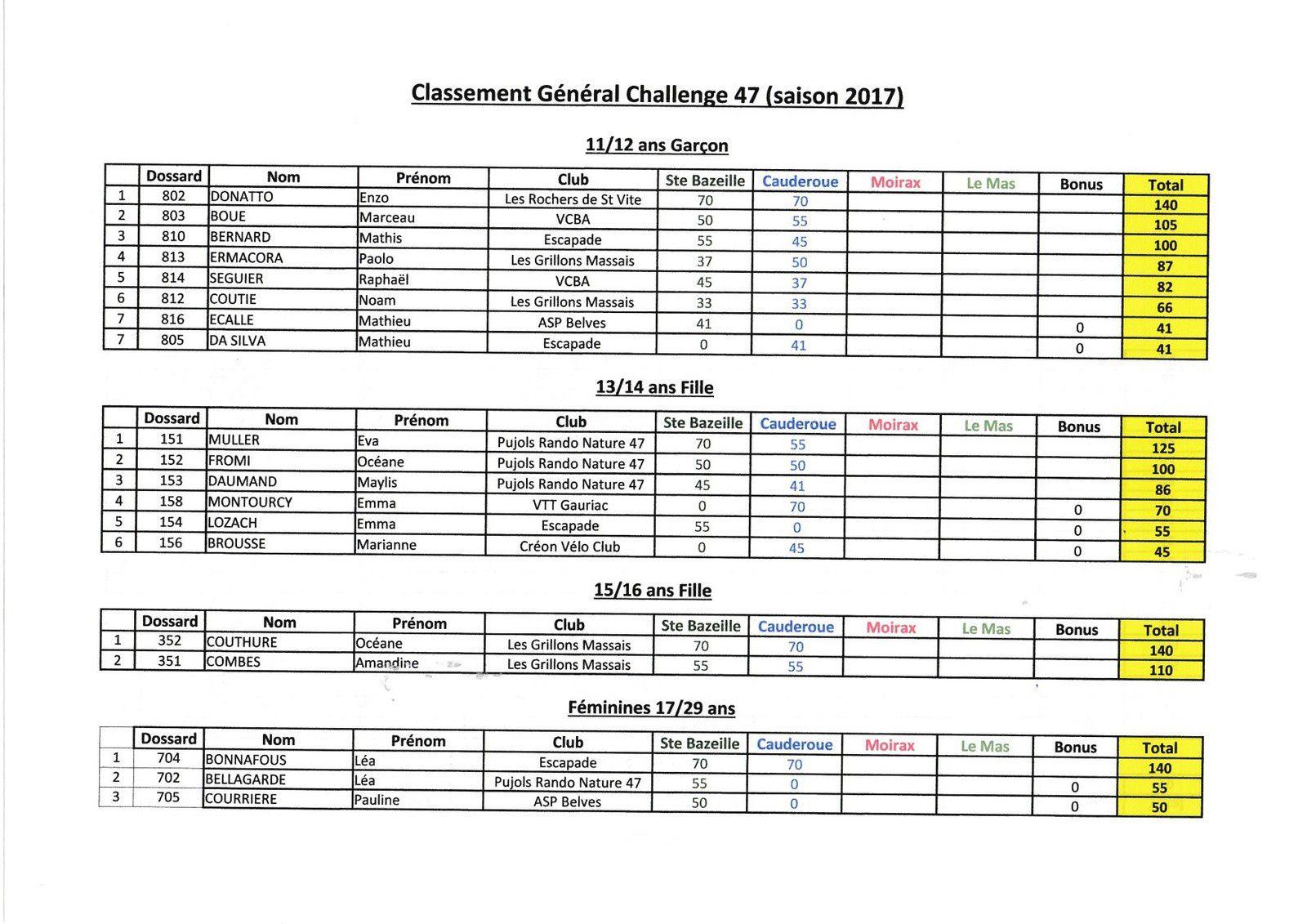 Classement Général Challenge XC 47 UFOLEP après 2 manches