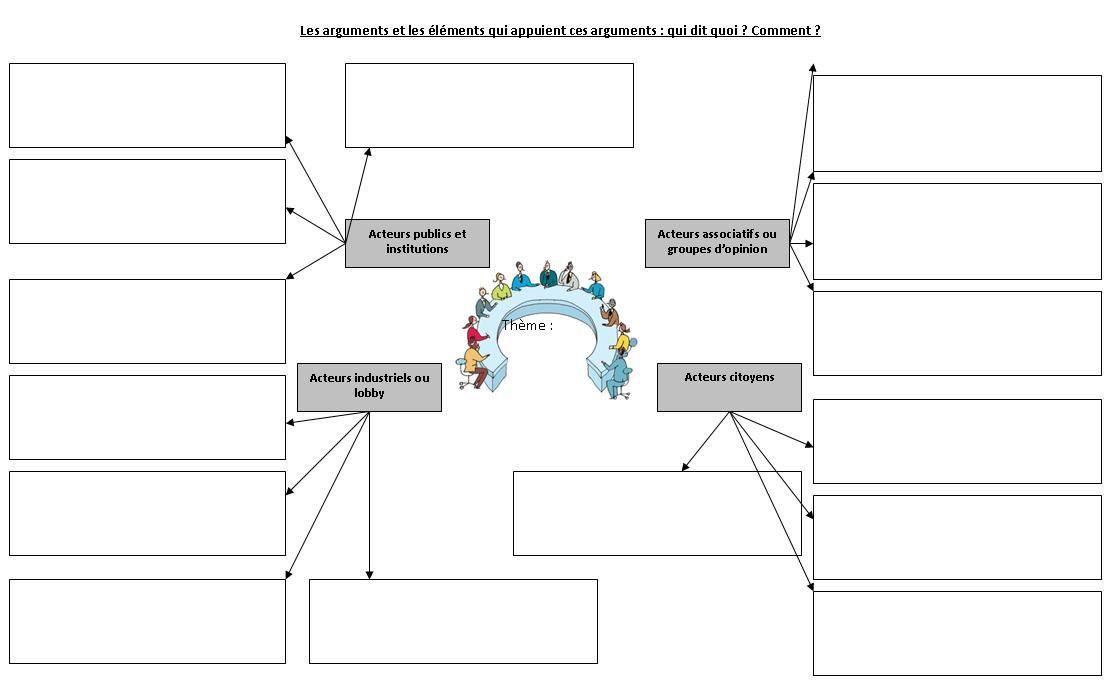La cartographie des sources au service de l'étude de sujets de controverses