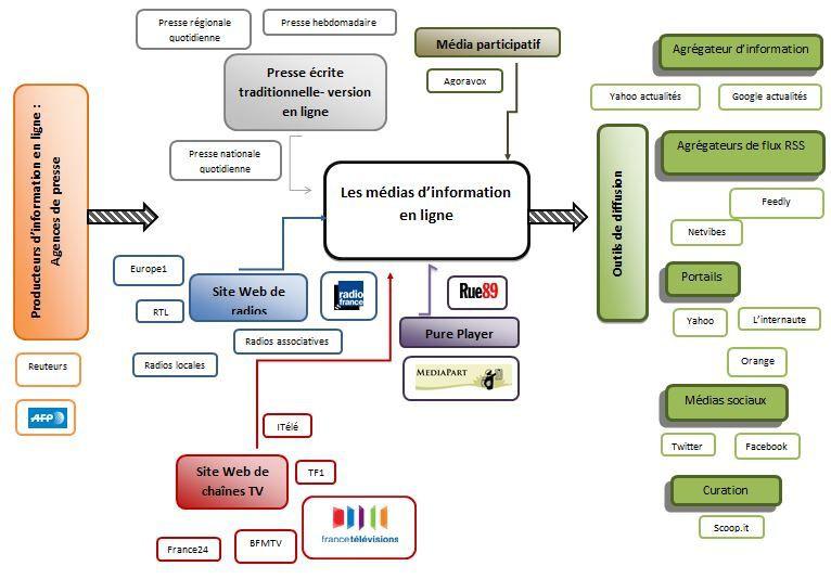Les émetteurs d'information en ligne (ou la notion de source à partir de Google Actualité)