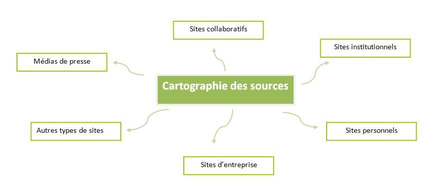 Schéma cartographie des sites