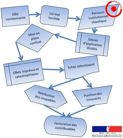 Le parcours institutionnel #truestory