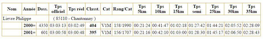 Les temps de passage au marathon de La Rochelle 2000 et 2001