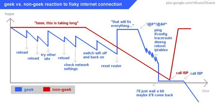 Geek vs non-geek reaction to flaky internet connection