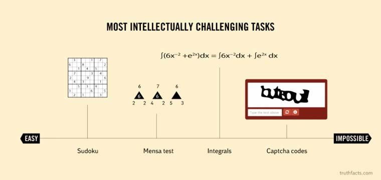 Most intellectually challenging tasks