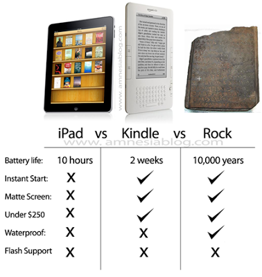 iPad vs Kindle vs Rock
