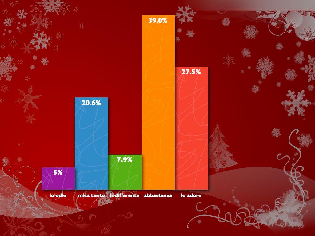 Immagini Contro Il Natale.I Miei Pro E Contro Sul Natale Viaggi E Ricette