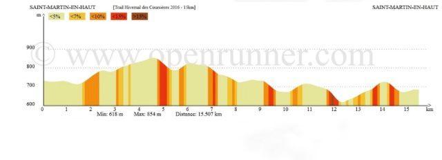 L'affiche et le profil de la course