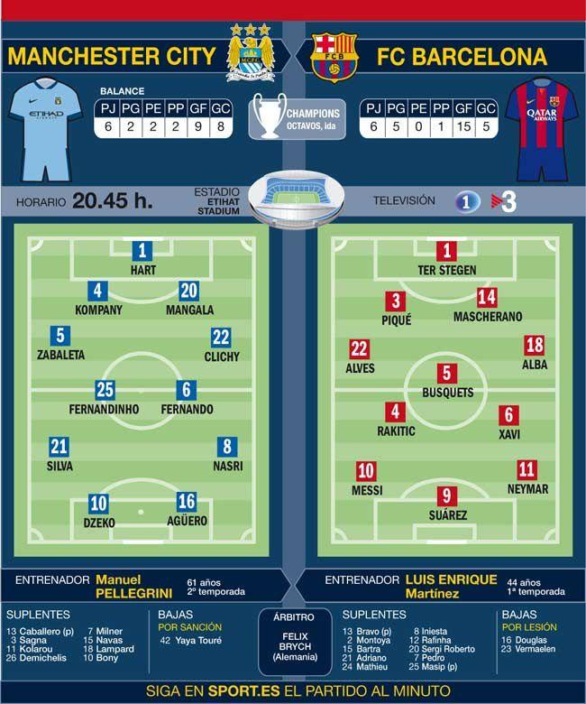 Ligue des Champions - 1/8 de finale - Match aller - Etihad Stadium - 20h45 (En direct sur BeIn Sports 1) :  Manchester City FC - FC BARCELONA : Les compositions probables.