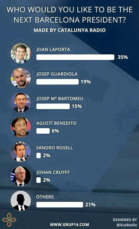 Joan Laporta, prochain président du Barça selon un sondage de Radio Catalunya !!!