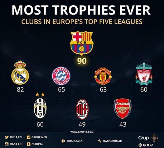 90ème titre pour le Barça