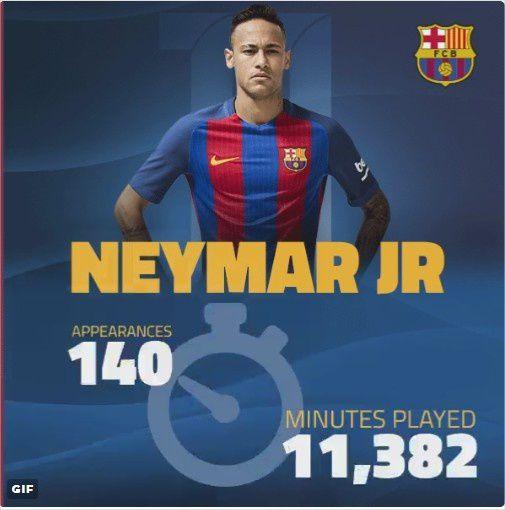 Neymar Jr en chiffres