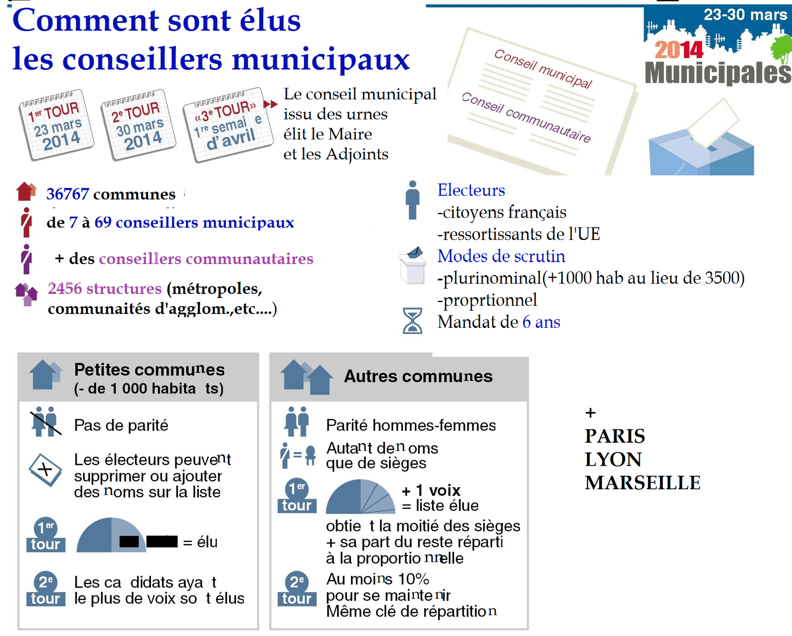 ELECTIONS MUNICIPALES 2014: