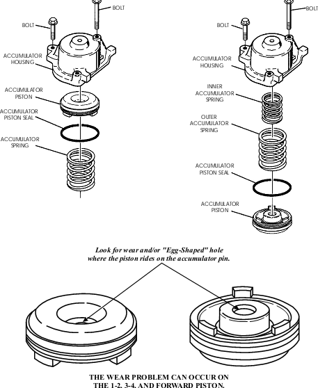 4l60e transmission clutch diagram  4l60e  free engine