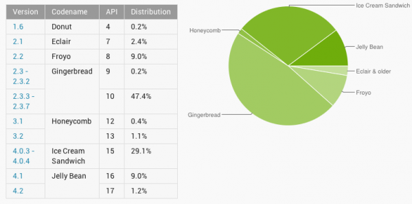 Jelly Bean occupies 10% of Android devices