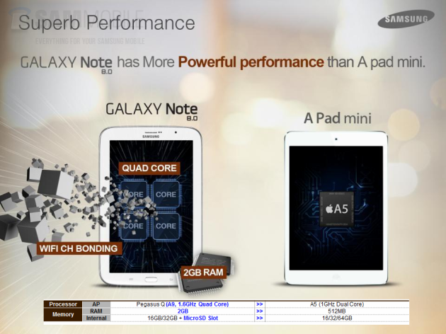 6 reasons to get Samsung Galaxy Note 8.0 instead of iPad Mini