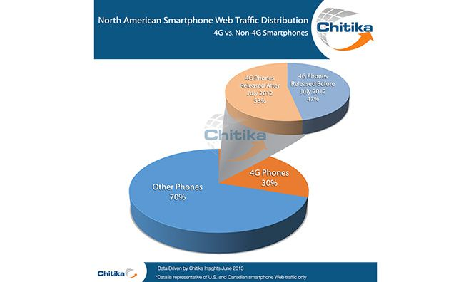 iPhone 5 takes 75% of US, Canada 4G Web traffic for 'newer' smartphones