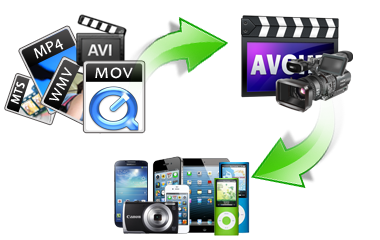 How to convert AVCHD, MTS, M2TS, TS videos with AVCHD Video Converter