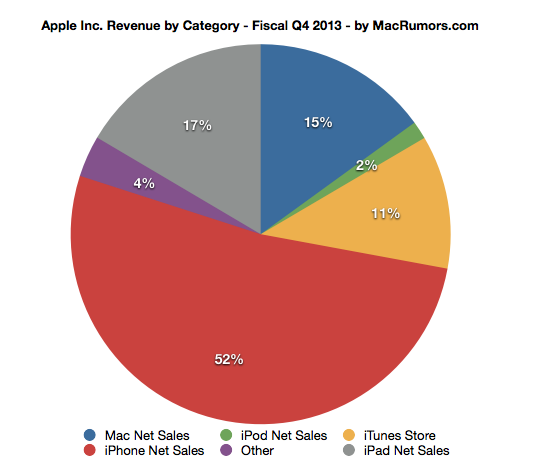 Apple reports Q4 2013 year-end results: $7.5 billion profit on $37.5 billion in revenue