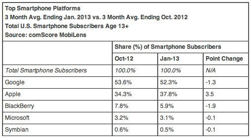 Apple makes gains in U.S. smartphone market share