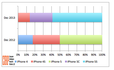 Apple's iPhone 5S takes the cake for biggest share in sales