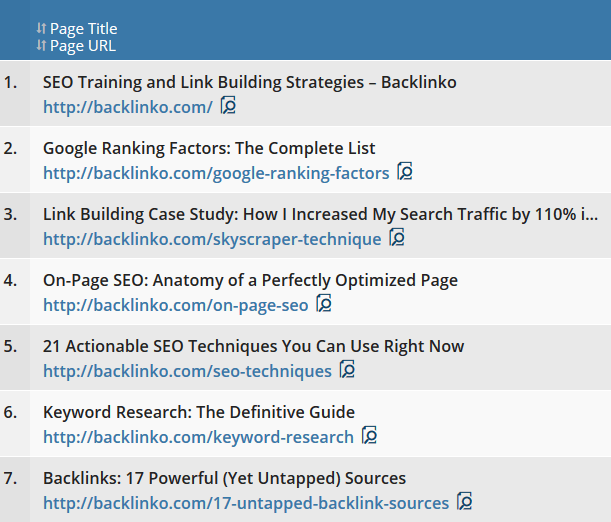 Top 21 Actionable SEO Techniques to Use Right Now