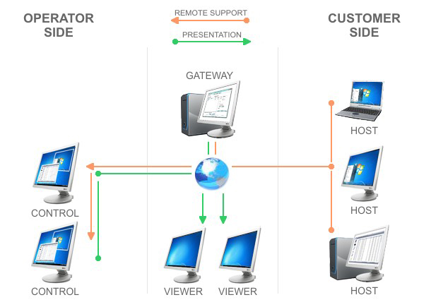 20% Off to Get Remote Control Software to Administer and Control PCs from Anywhere