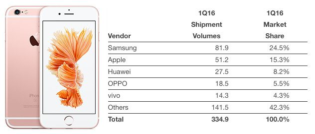 iPhone Drops to 15% Market Share as Smartphone Market Goes Flat