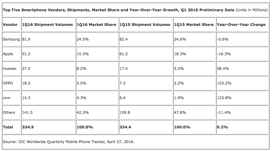 Chinese phone makers Oppo and Vivo pass Xiaomi in global phone sales