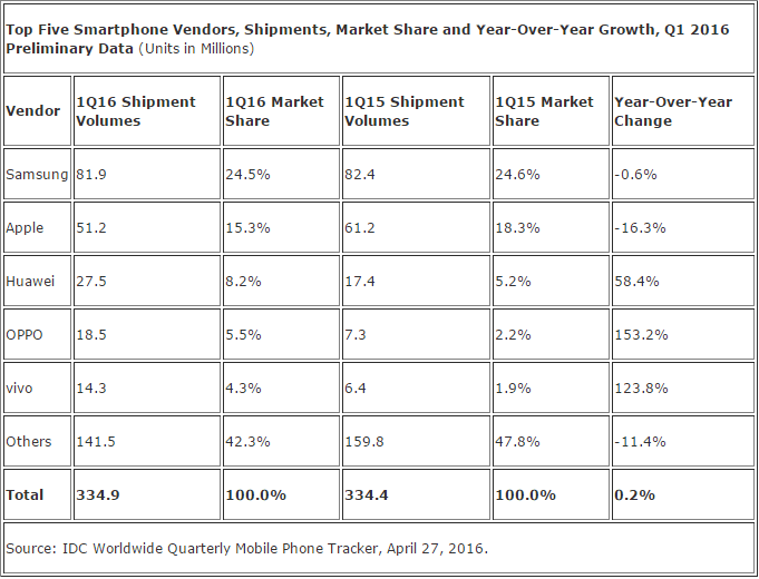 Worldwide Smartphone Growth Goes Flat in the First Quarter as Chinese Vendors Churn the Top 5 Vendor List, According to IDC