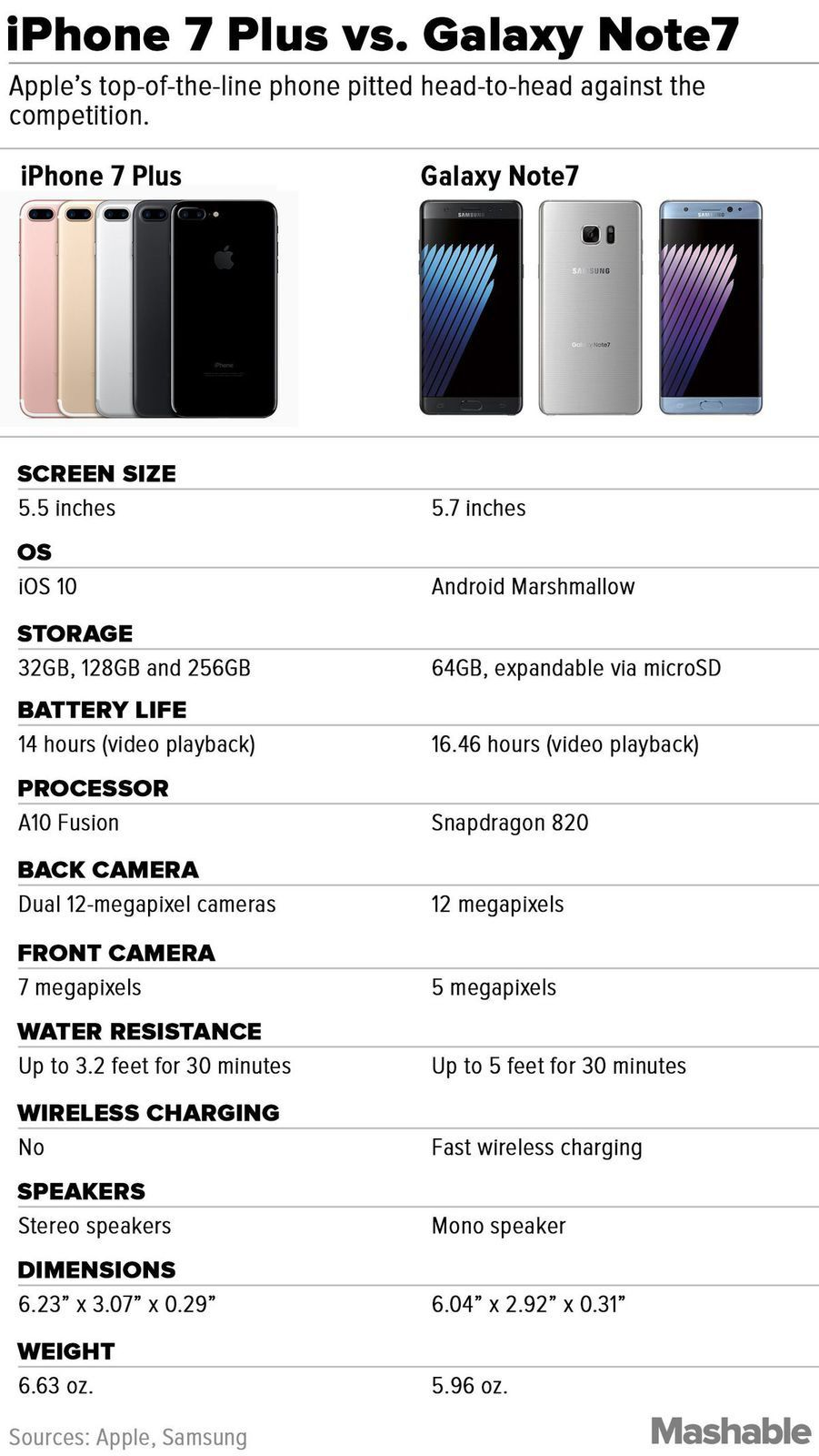 How the iPhone 7 Plus compares with Samsung's Galaxy Note7