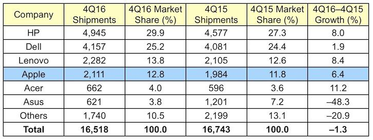 Worldwide Mac Sales Remain Steady in 4Q 2016 Amid Continuing PC Market Decline