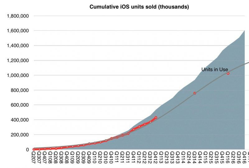Apple Set to Earn $1 Trillion in Revenue From iOS Ecosystem By Middle of 2017