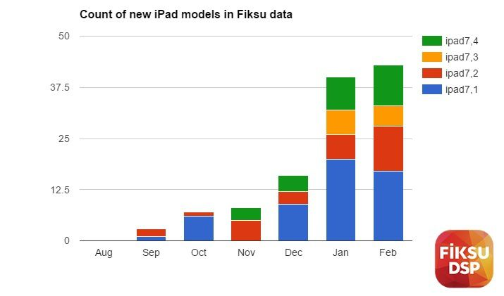 Low-Cost iPad Not Among the New iPad Models Spotted in Device Logs Earlier This Month