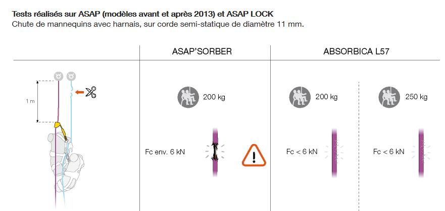 Secours sur corde : ASAP / PETZL et descente accompagnée